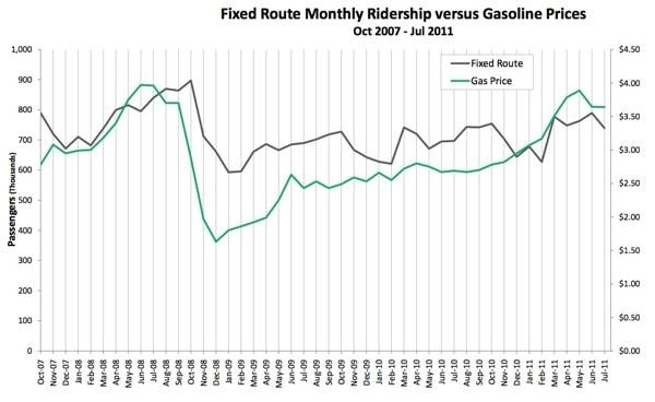 Gas vs bus