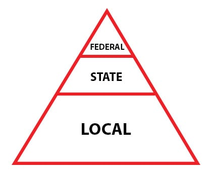 fed-state-local