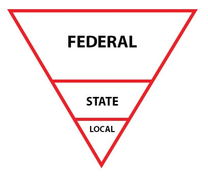 fed-state-local1